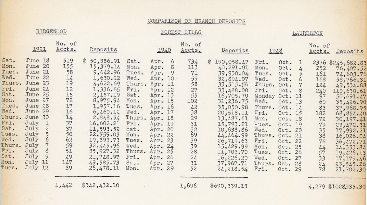 Document showing a comparison of branch deposits at the bank's original three locations